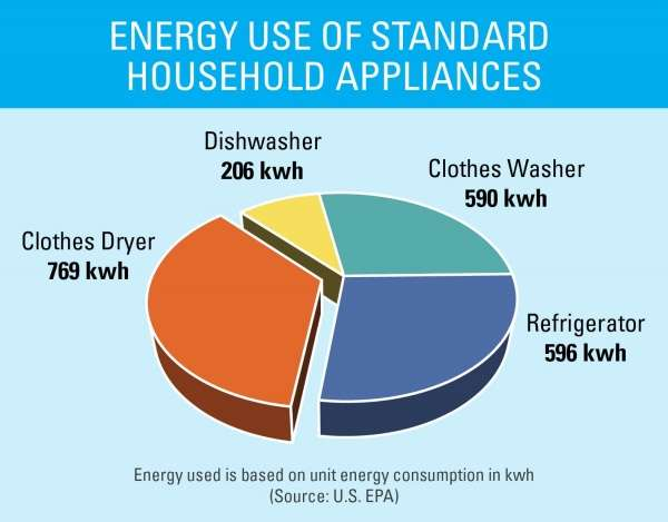 Energy use of standard household appliances